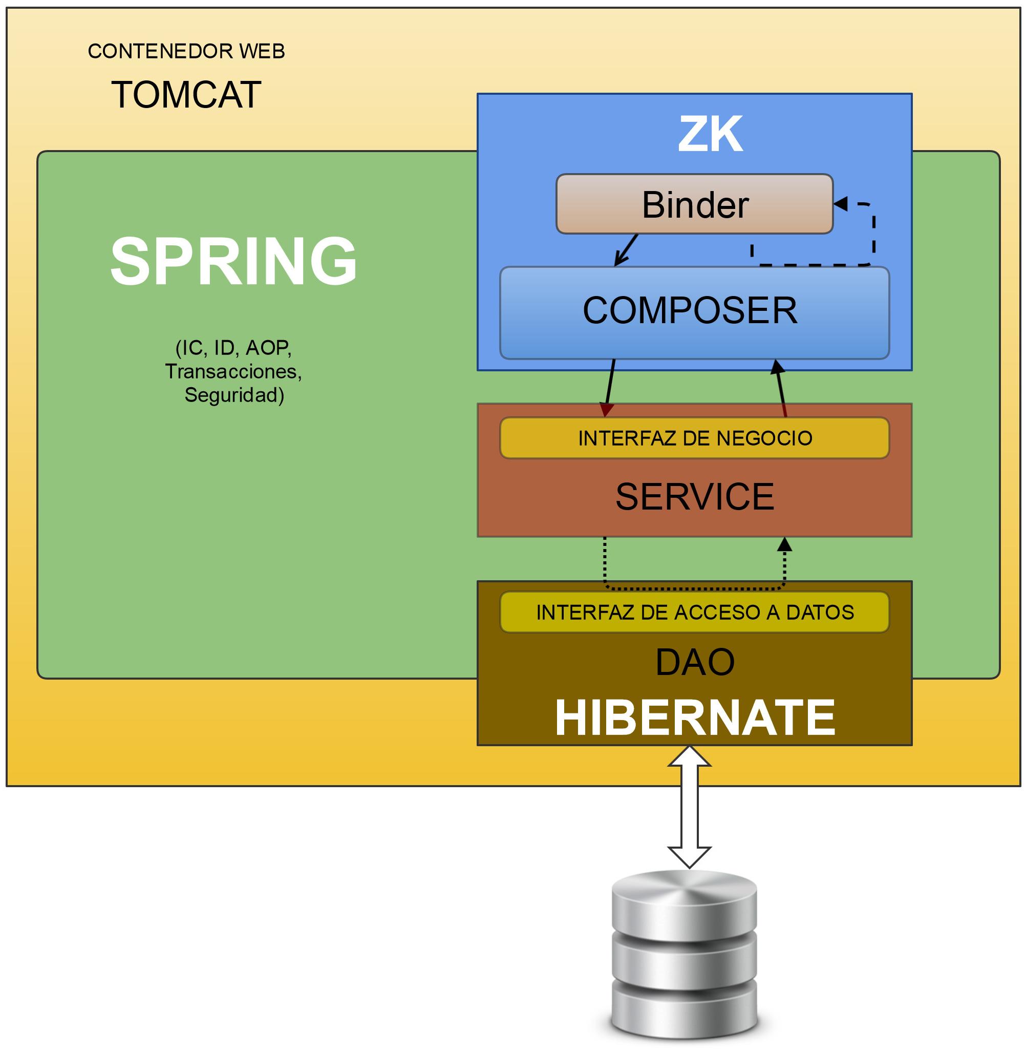 Propuesta de arquitectura para sistemas de gesti n de for Informacion sobre la arquitectura